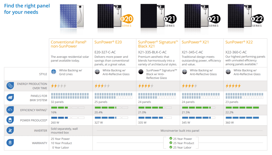 SunPower Solar Panels Model Comparison Chart